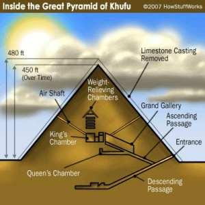 Piramida di Mesir. Pembangunan piramida ini tak mungkin terlaksana tanpa adanya seseorang yang merencanakan, mengorganisasikan dan menggerakan para pekerja, dan mengontrol pembangunannya.